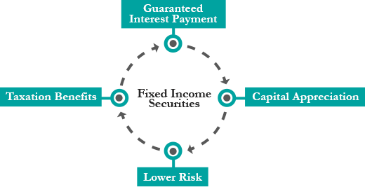 fixed-income-graph